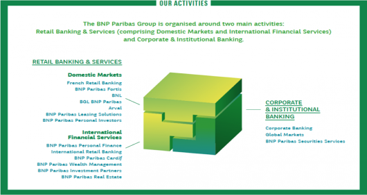 bnp paribas activities
