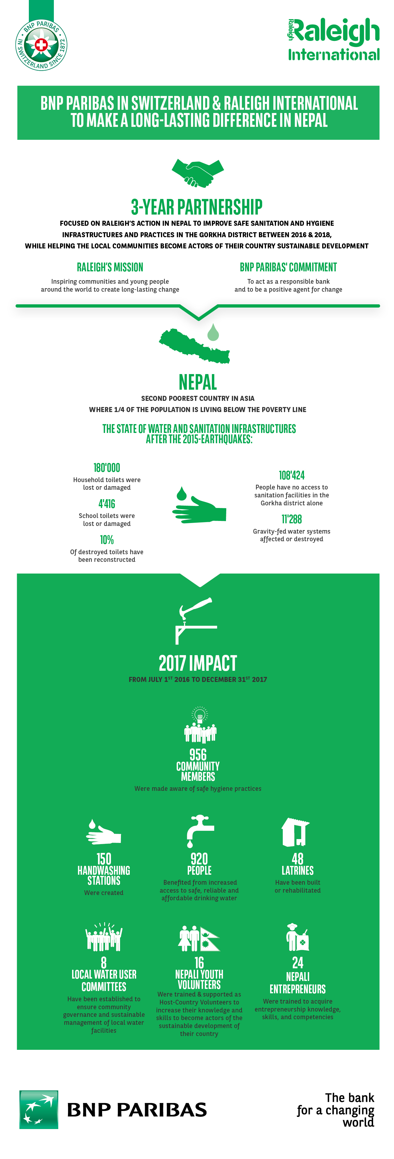 infographie impact BNP Paribas en Suiss et Raleigh International